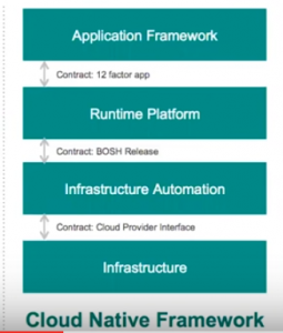 Cloud native stack